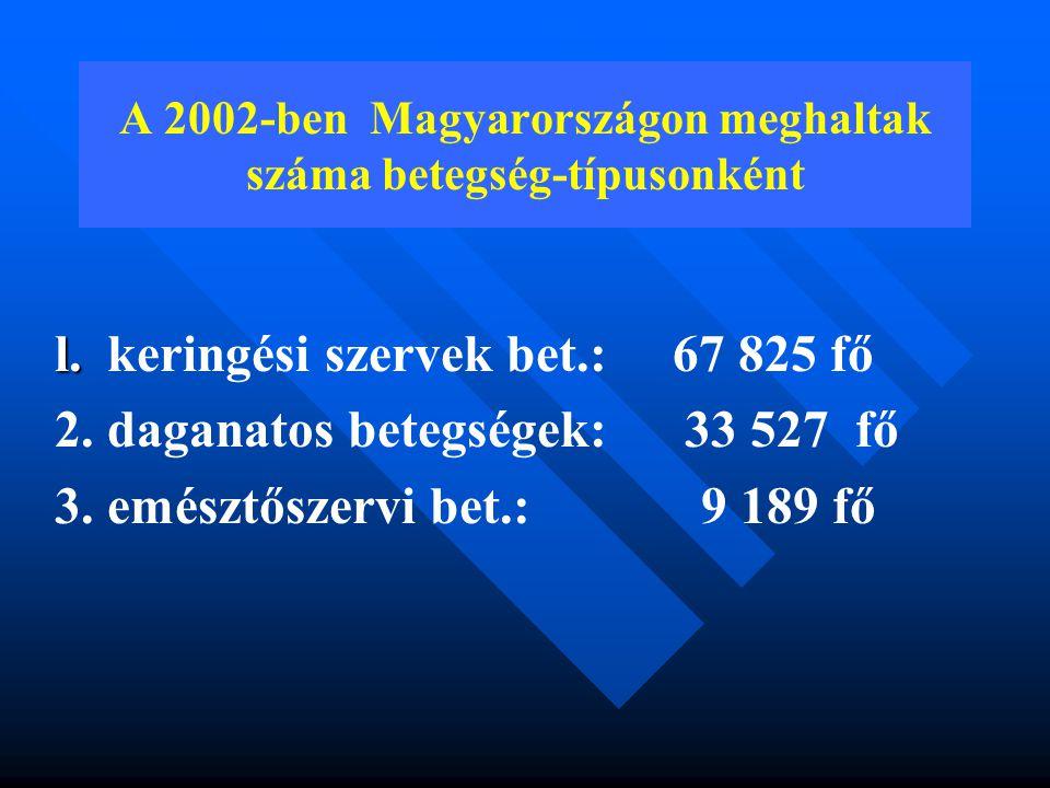 A 2002-ben Magyarországon meghaltak száma betegség-típusonként