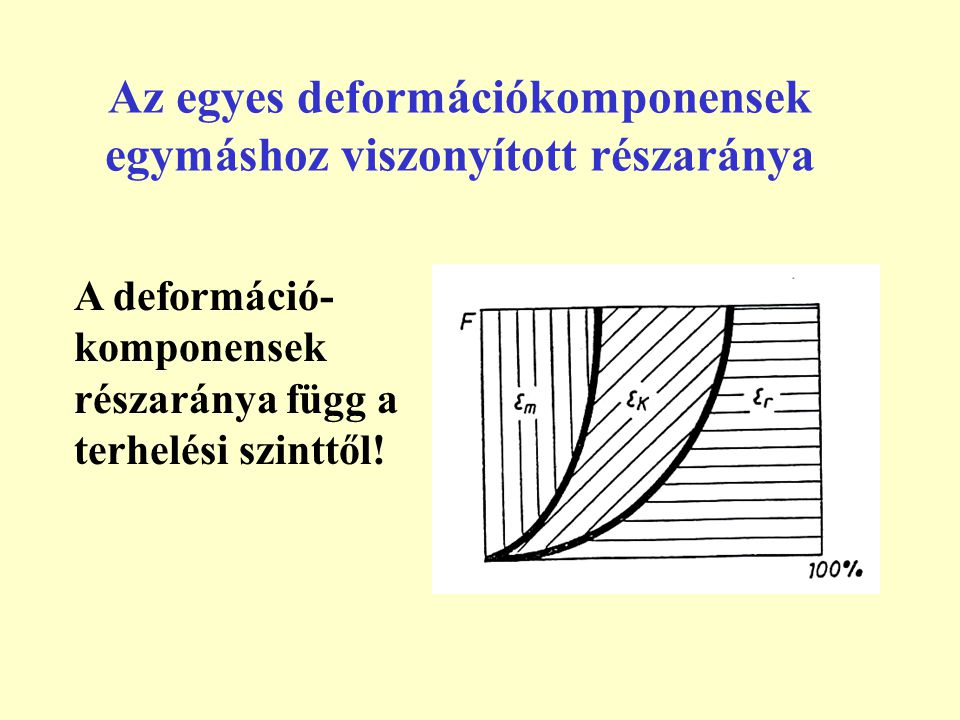 Az egyes deformációkomponensek egymáshoz viszonyított részaránya