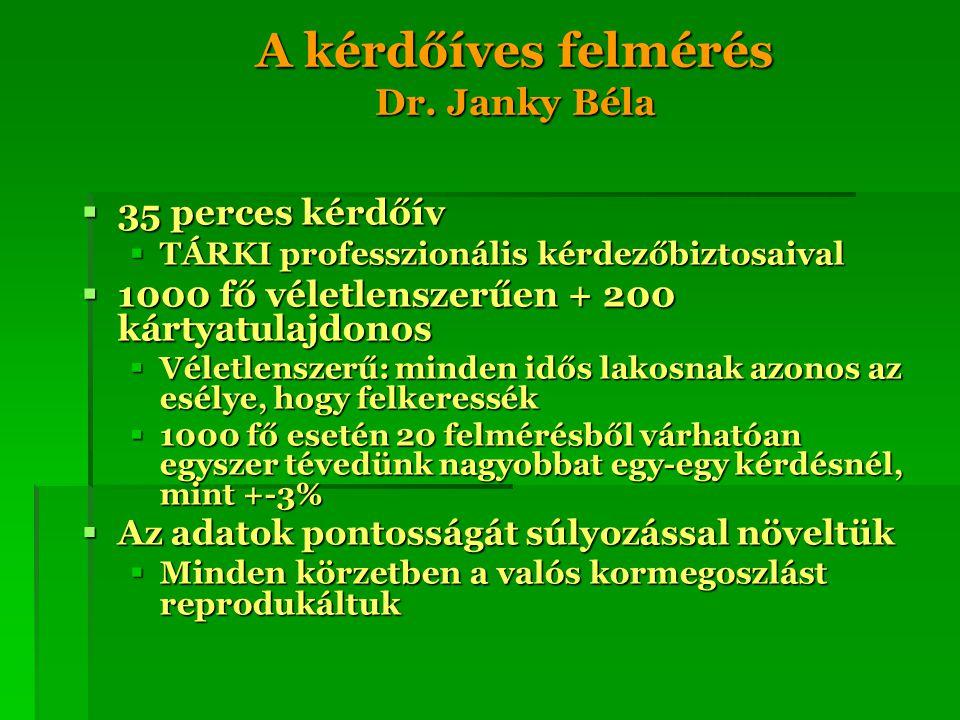 A kérdőíves felmérés Dr. Janky Béla