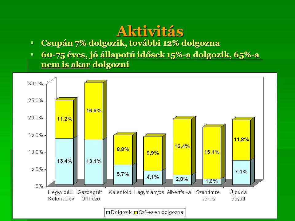 Aktivitás Csupán 7% dolgozik, további 12% dolgozna