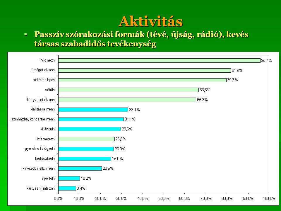 Aktivitás Passzív szórakozási formák (tévé, újság, rádió), kevés társas szabadidős tevékenység