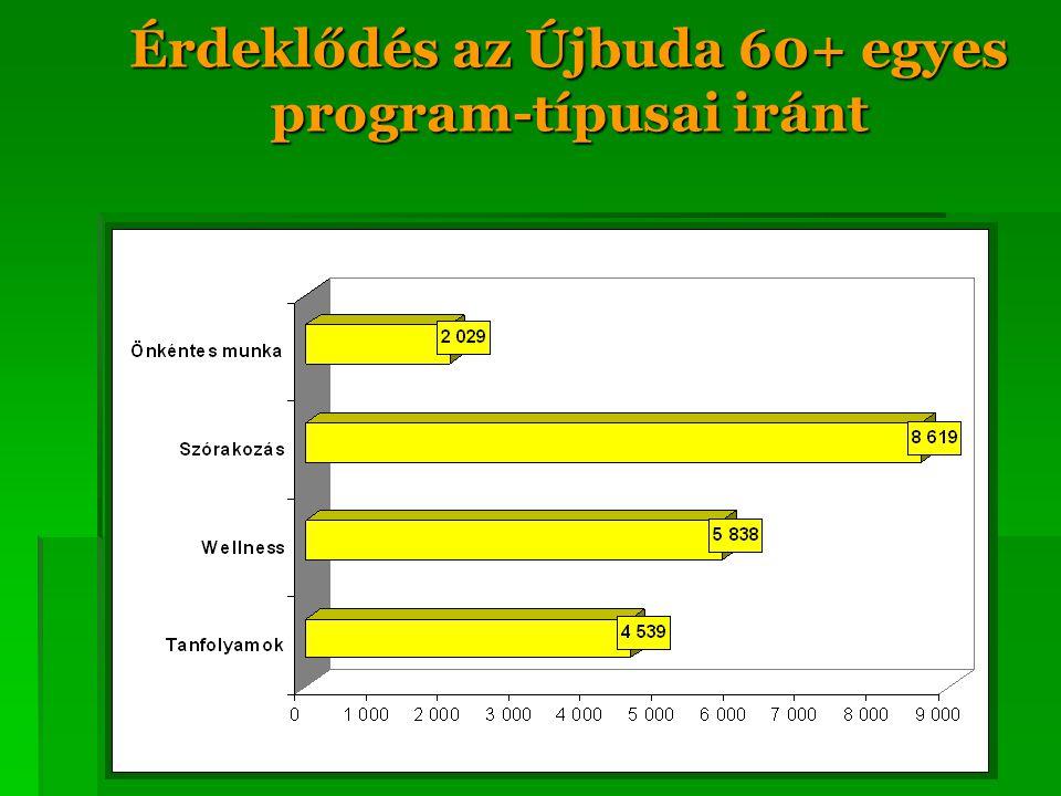 Érdeklődés az Újbuda 60+ egyes program-típusai iránt