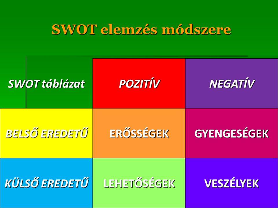 SWOT elemzés módszere SWOT táblázat POZITÍV NEGATÍV BELSŐ EREDETŰ