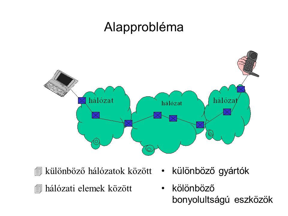 Alapprobléma különböző hálózatok között hálózati elemek között