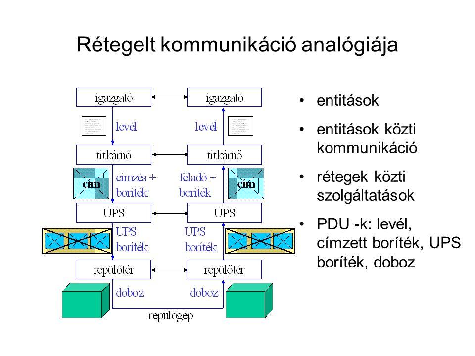 Rétegelt kommunikáció analógiája
