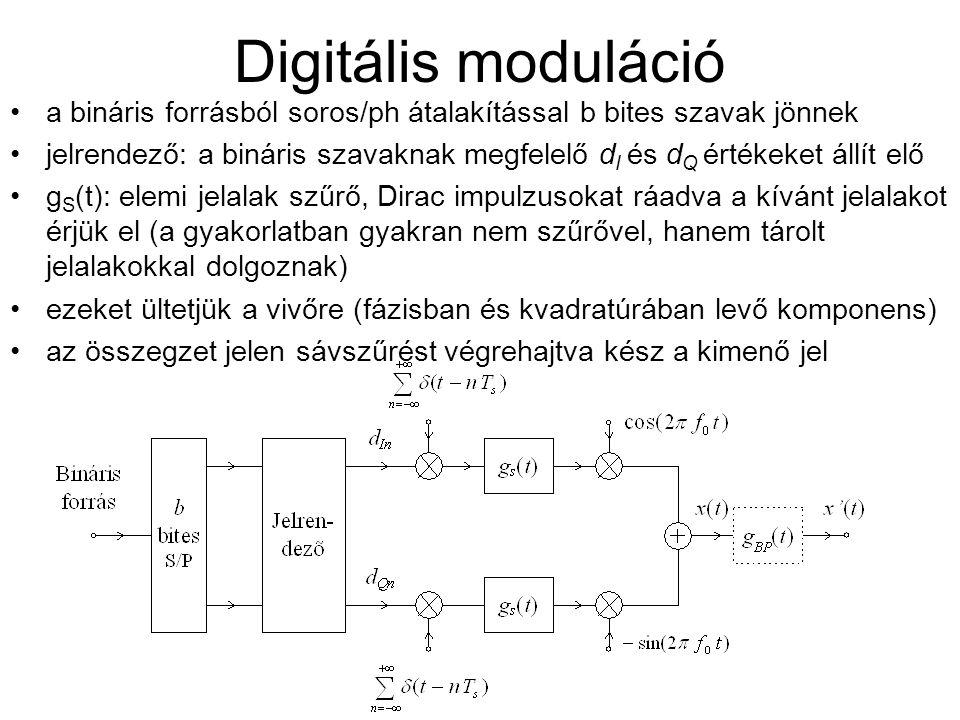 Digitális moduláció a bináris forrásból soros/ph átalakítással b bites szavak jönnek.