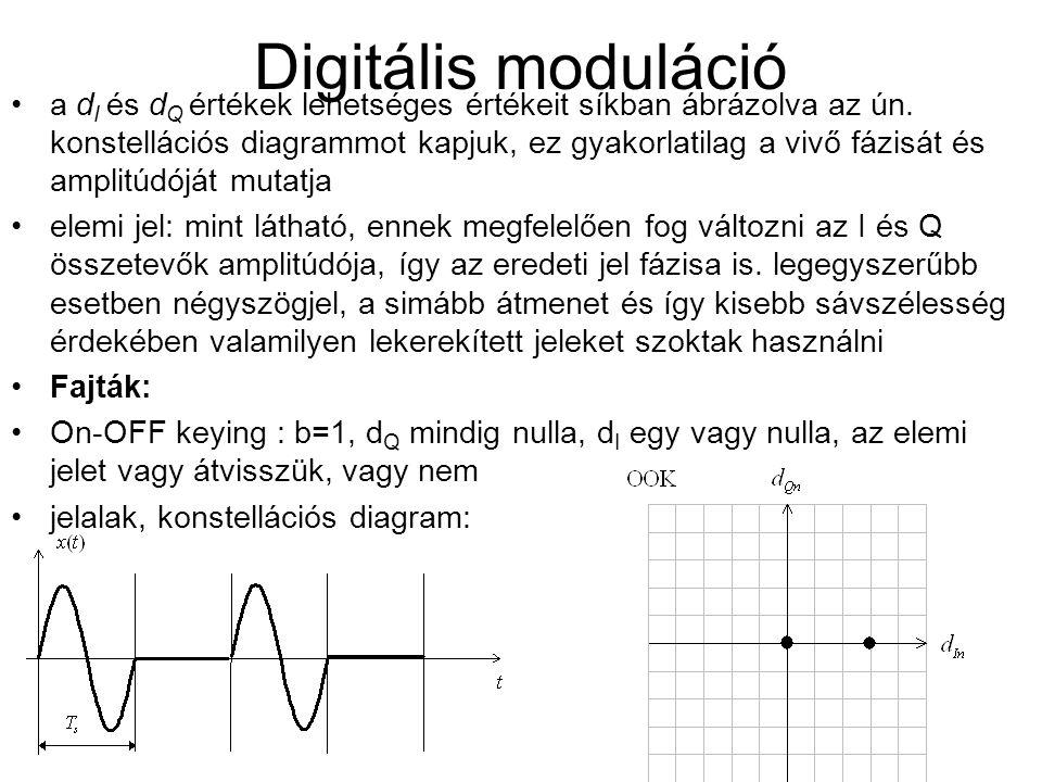 Digitális moduláció