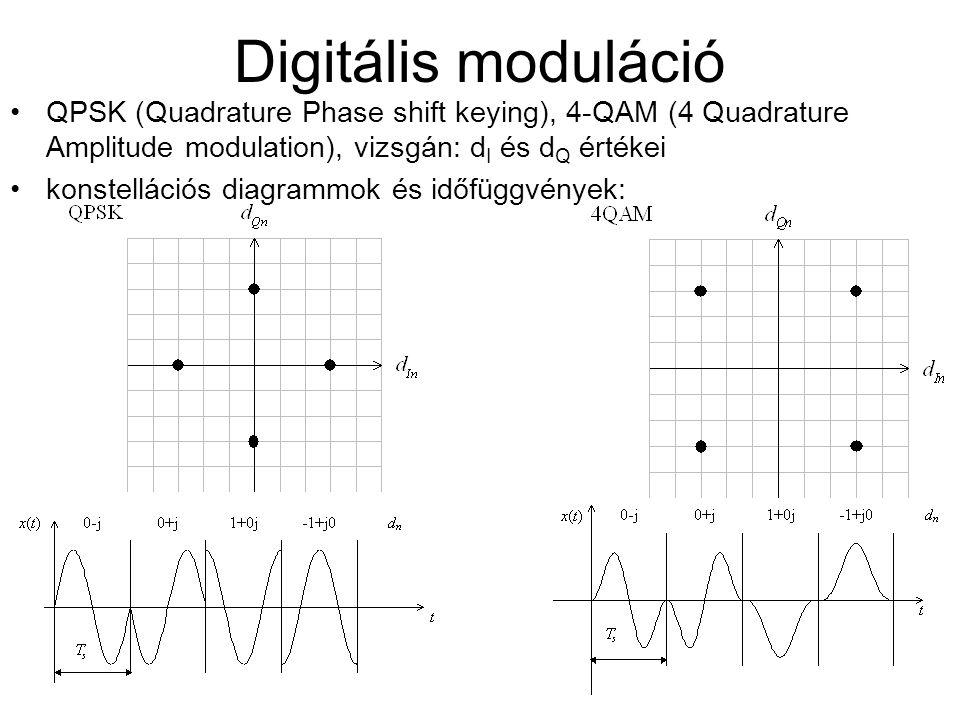 Digitális moduláció QPSK (Quadrature Phase shift keying), 4-QAM (4 Quadrature Amplitude modulation), vizsgán: dI és dQ értékei.