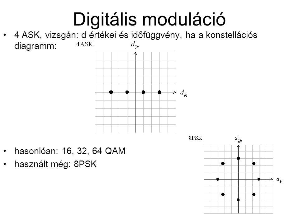 Digitális moduláció 4 ASK, vizsgán: d értékei és időfüggvény, ha a konstellációs diagramm: hasonlóan: 16, 32, 64 QAM.