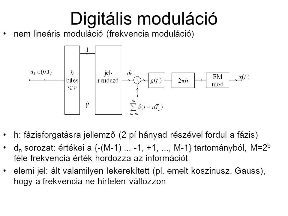 Digitális moduláció nem lineáris moduláció (frekvencia moduláció)