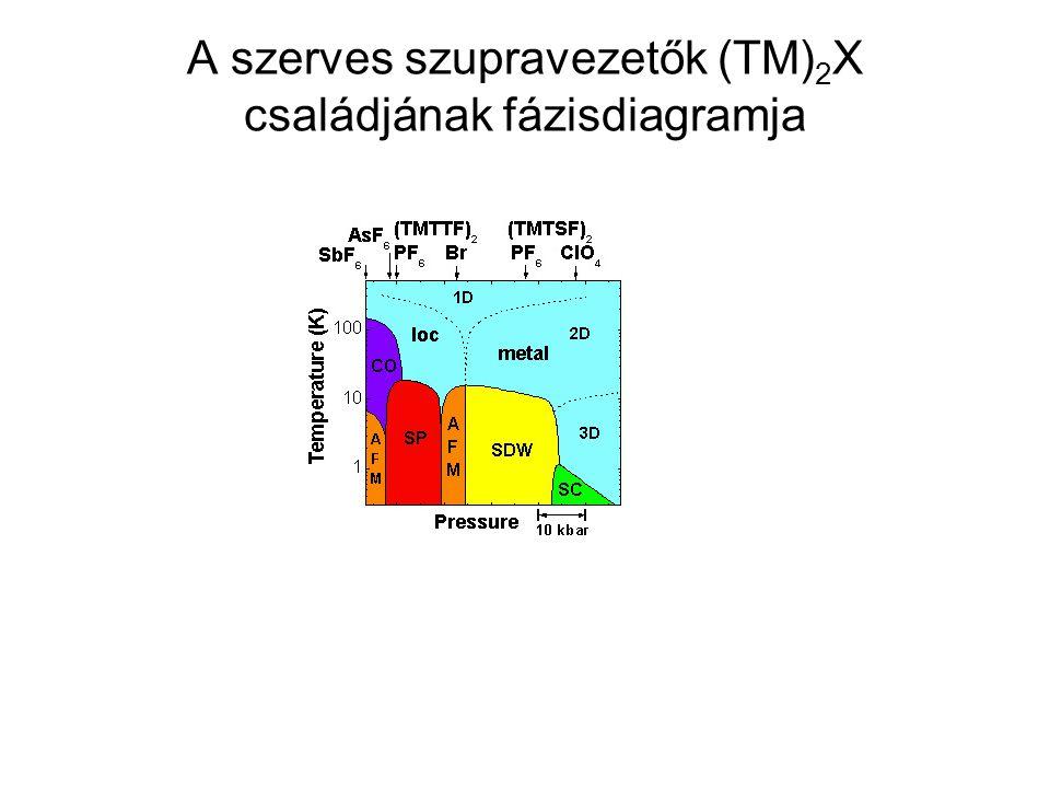 A szerves szupravezetők (TM)2X családjának fázisdiagramja