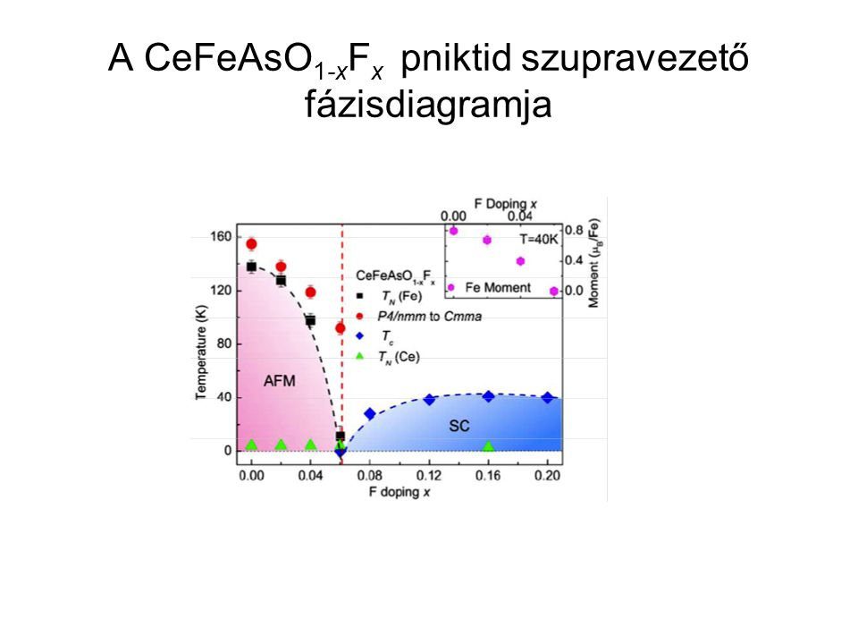 A CeFeAsO1-xFx pniktid szupravezető fázisdiagramja