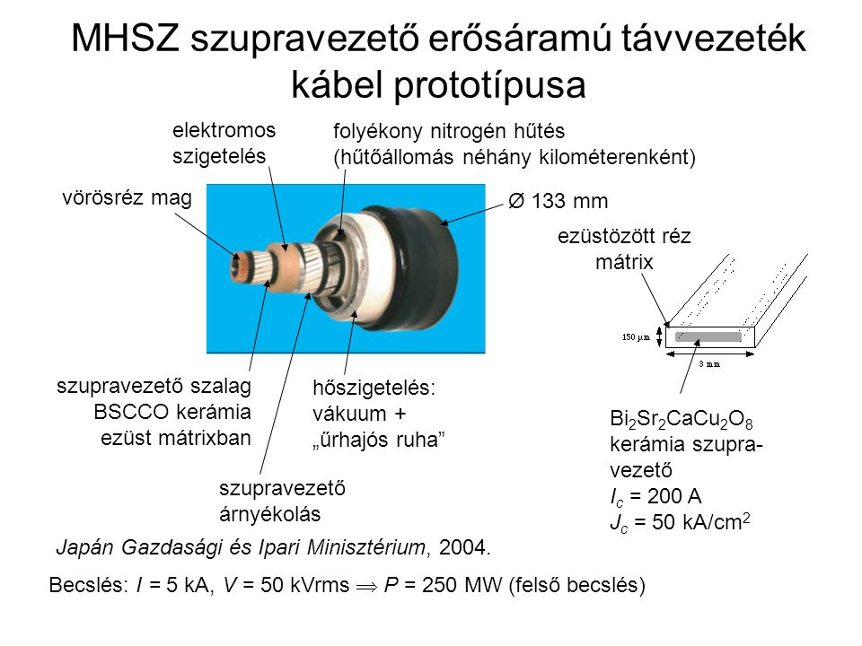 MHSZ szupravezető erősáramú távvezeték kábel prototípusa