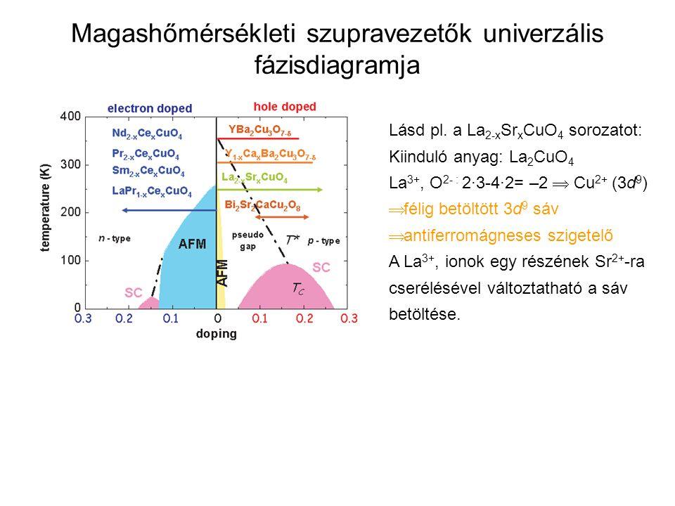 Magashőmérsékleti szupravezetők univerzális fázisdiagramja