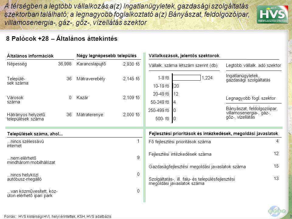 8 Palócok +28 – HPME allokáció összefoglaló