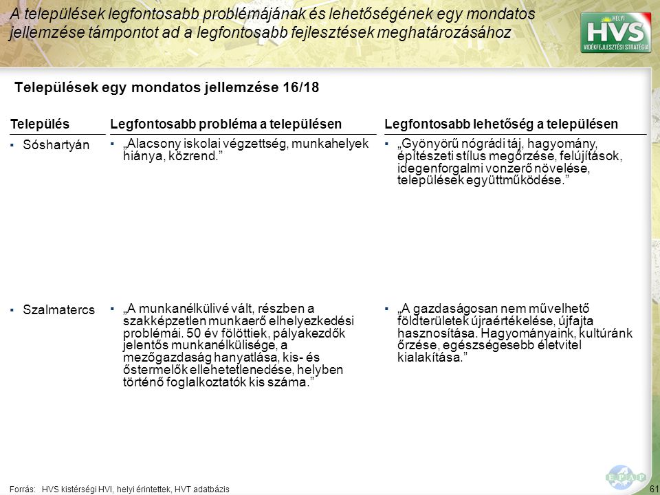 Települések egy mondatos jellemzése 17/18