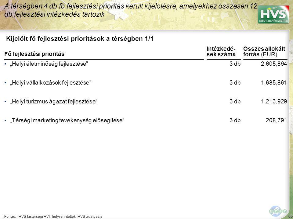 A legtöbb forrás – 94,000 EUR – a(z) Közösségi együttműködések támogatása, fiatalok kötődésének erősítése fejlesztési intézkedésre lett allokálva