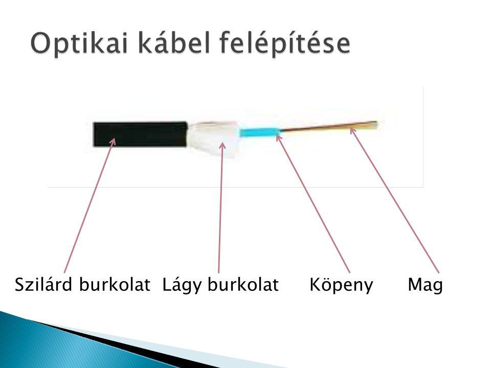 Optikai kábel felépítése