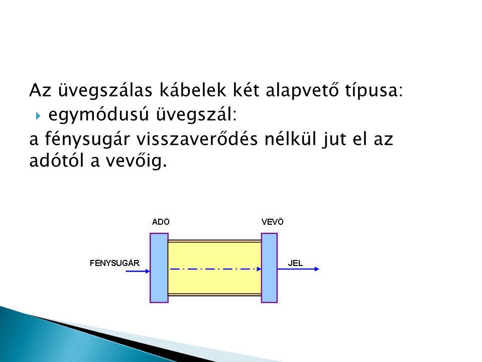 Az üvegszálas kábelek két alapvető típusa: