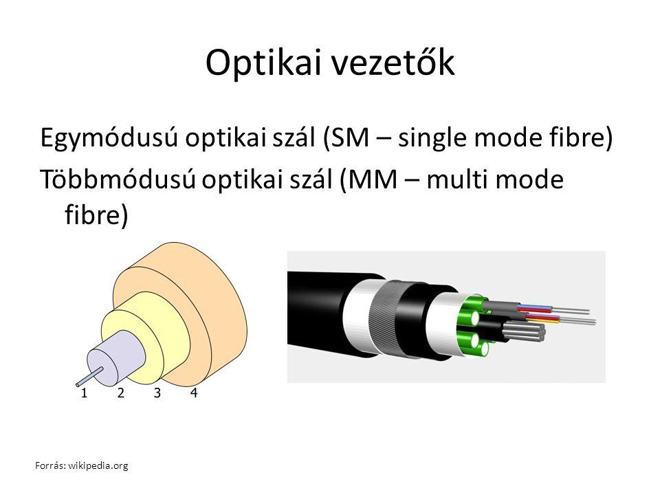 Optikai vezetők Egymódusú optikai szál (SM – single mode fibre) Többmódusú optikai szál (MM – multi mode fibre)