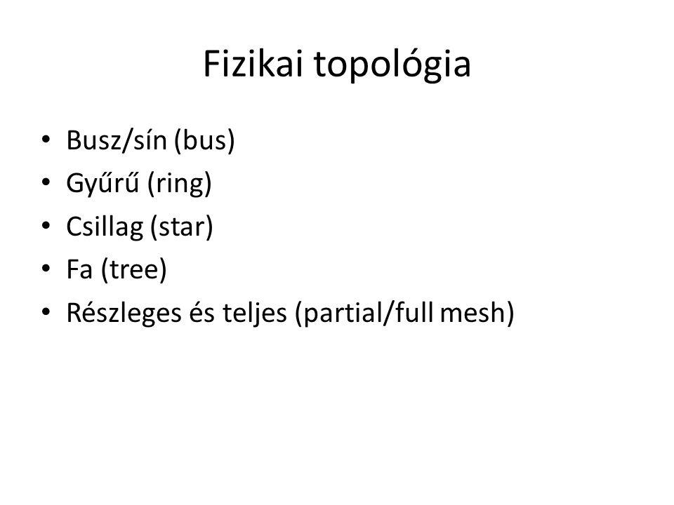 Fizikai topológia Busz/sín (bus) Gyűrű (ring) Csillag (star) Fa (tree)