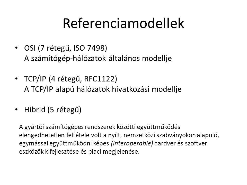 Referenciamodellek OSI (7 rétegű, ISO 7498)