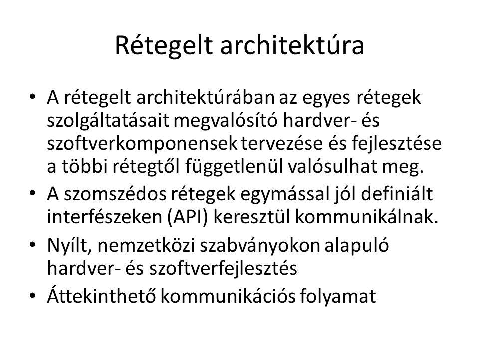 Rétegelt architektúra
