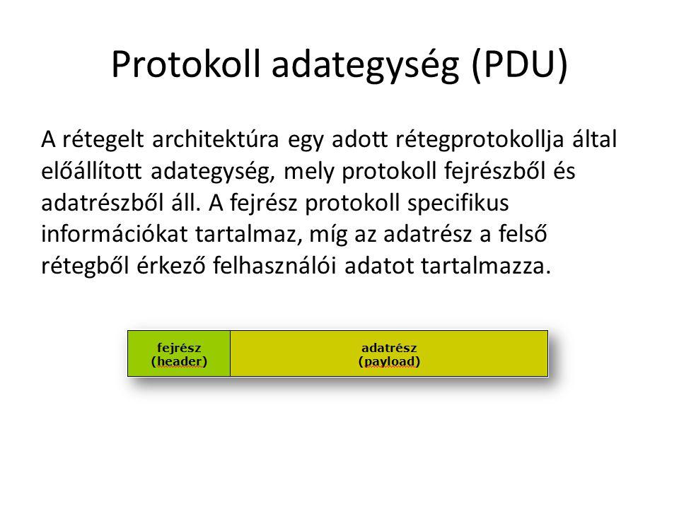 Protokoll adategység (PDU)
