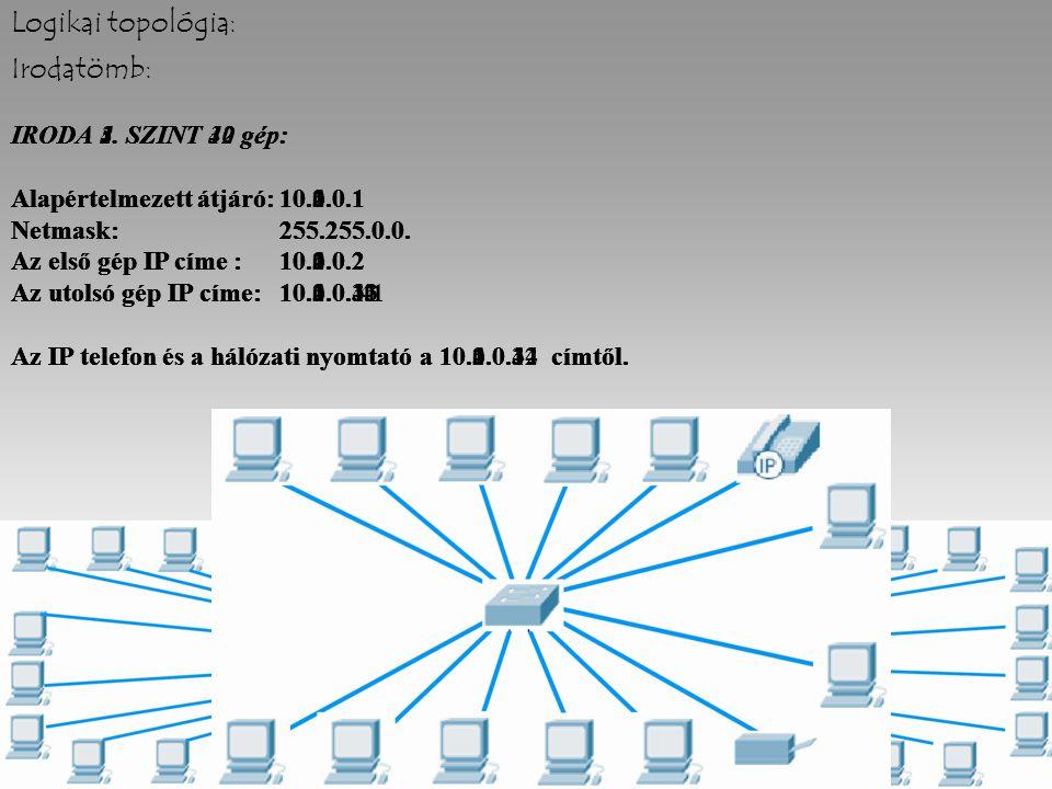 Logikai topológia: Irodatömb: IRODA 4. SZINT 40 gép: