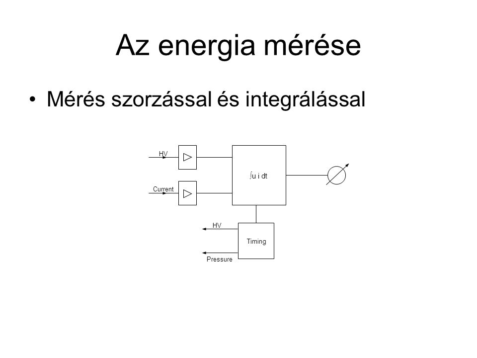 Az energia mérése Mérés szorzással és integrálással ∫u i dt HV Current