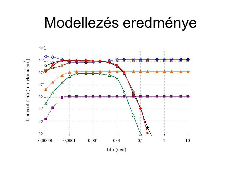 Modellezés eredménye 1017 1015 1013 1011 109 107 105 103