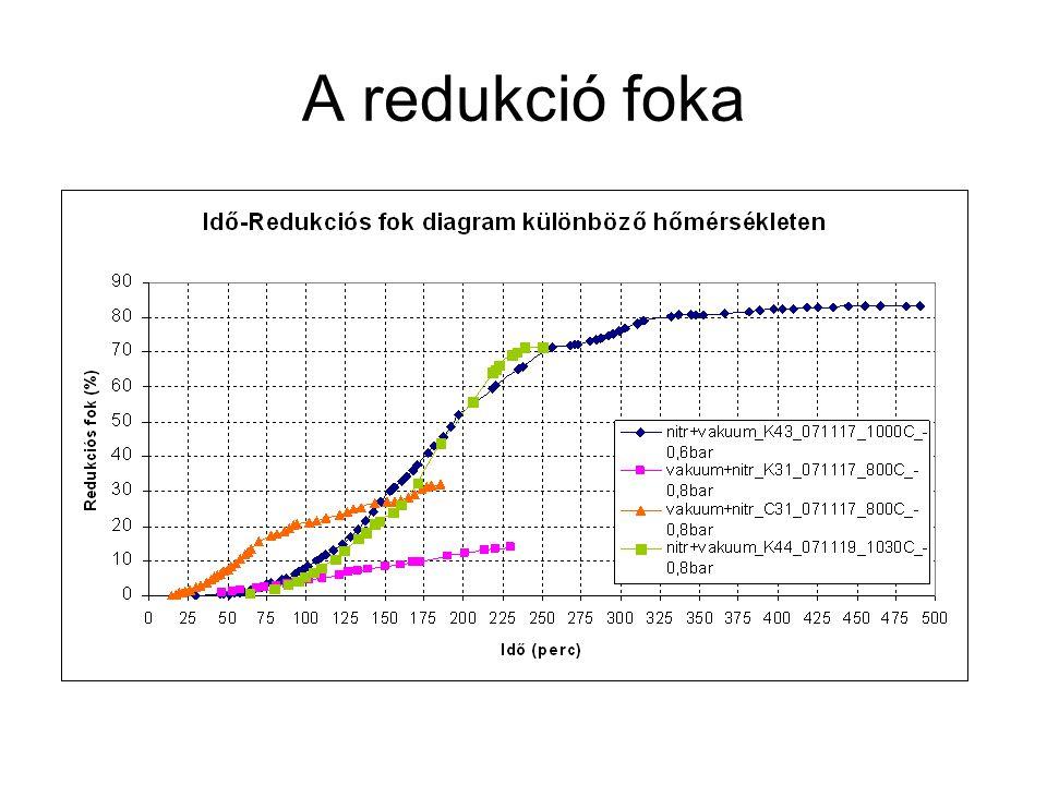 A redukció foka