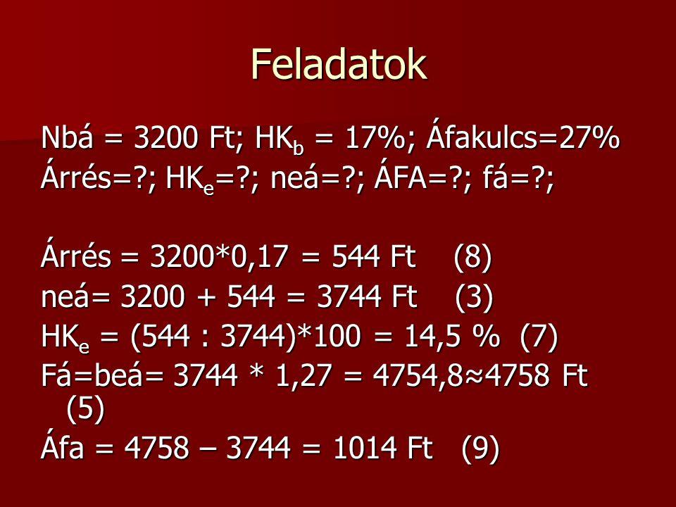 Feladatok Nbá = 3200 Ft; HKb = 17%; Áfakulcs=27%