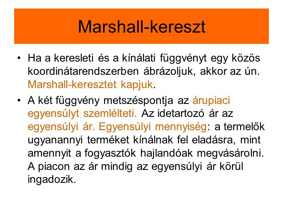 Marshall-kereszt Ha a keresleti és a kínálati függvényt egy közös koordinátarendszerben ábrázoljuk, akkor az ún. Marshall-keresztet kapjuk.