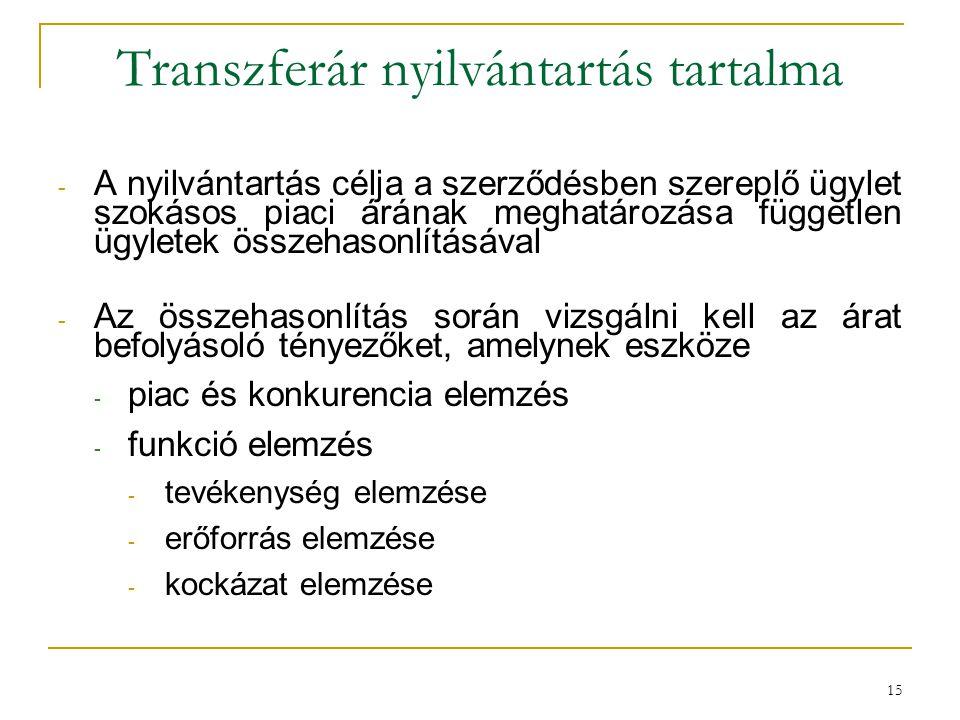 Transzferár nyilvántartás tartalma