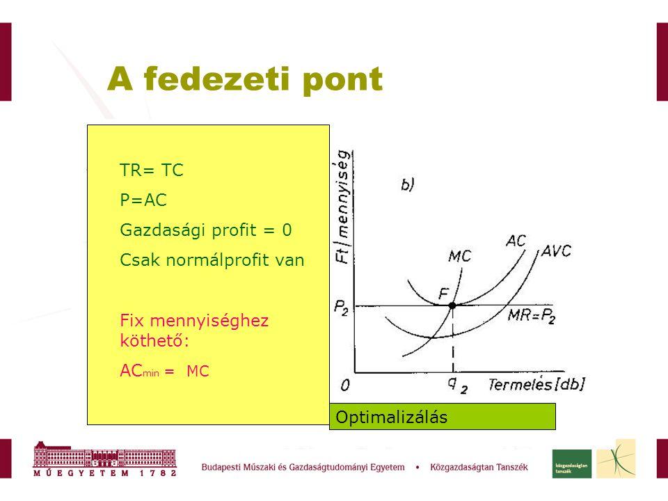 A fedezeti pont TR= TC P=AC Gazdasági profit = 0 Csak normálprofit van