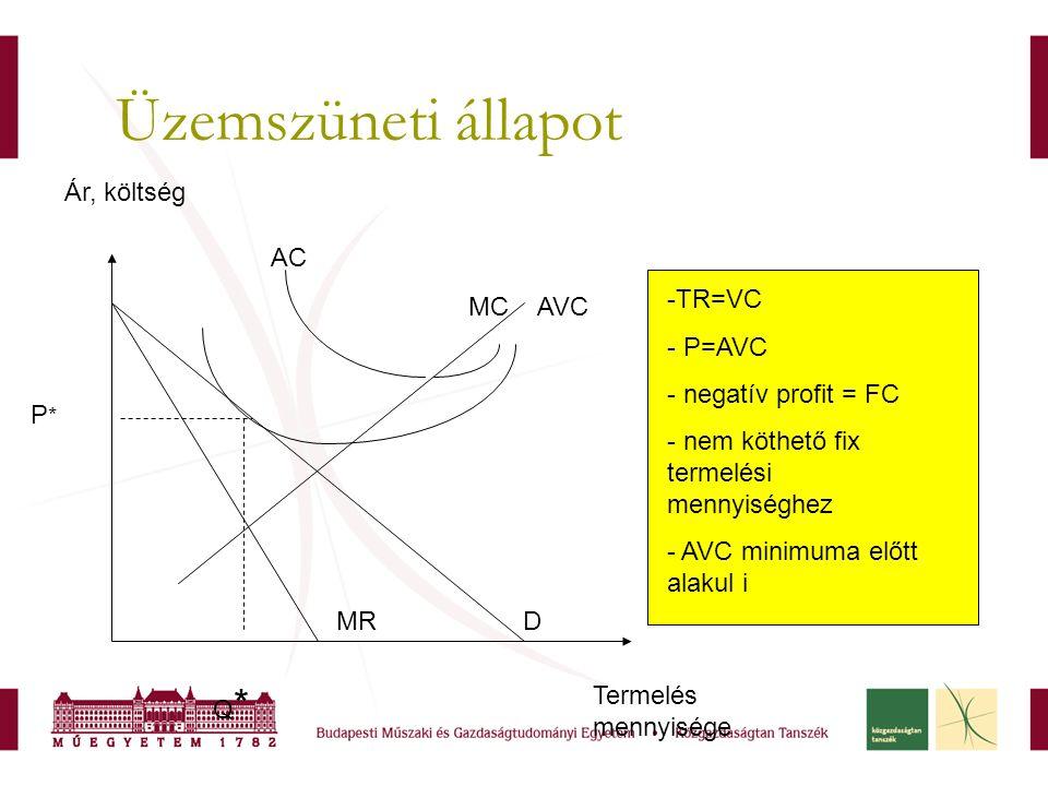 Üzemszüneti állapot Ár, költség AC TR=VC P=AVC negatív profit = FC