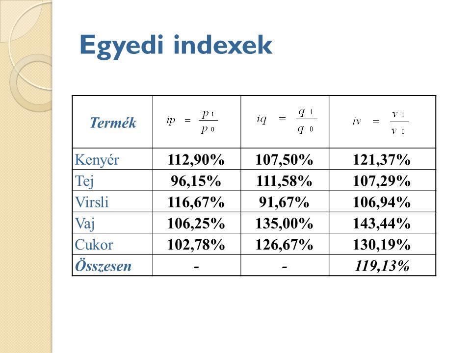 Egyedi indexek Termék Kenyér 112,90% 107,50% 121,37% Tej 96,15%
