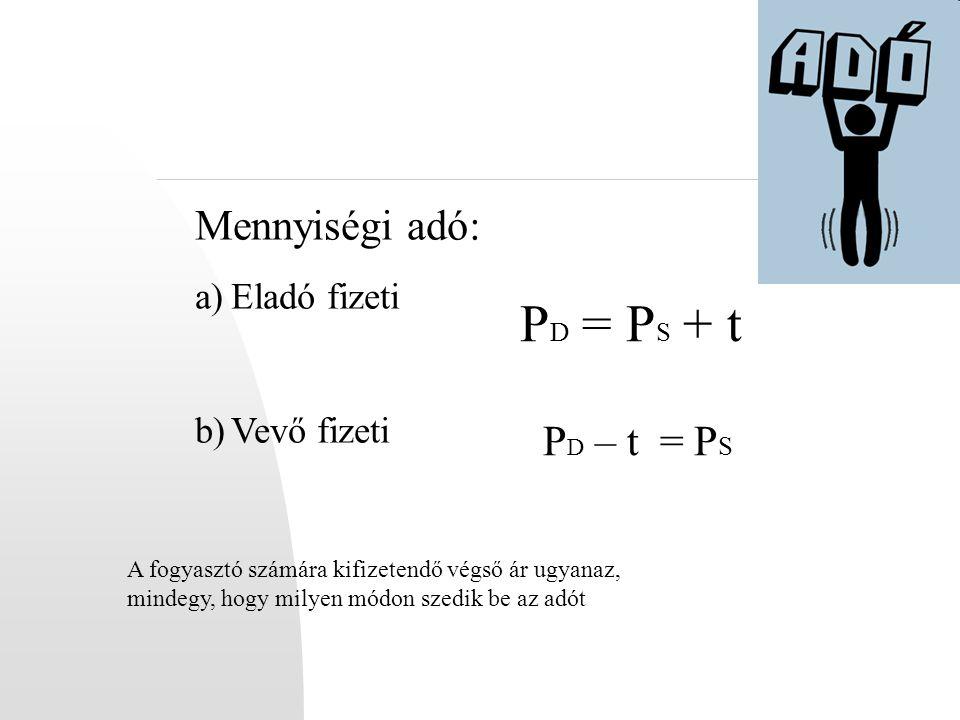 PD = PS + t Mennyiségi adó: PD – t = PS Eladó fizeti Vevő fizeti