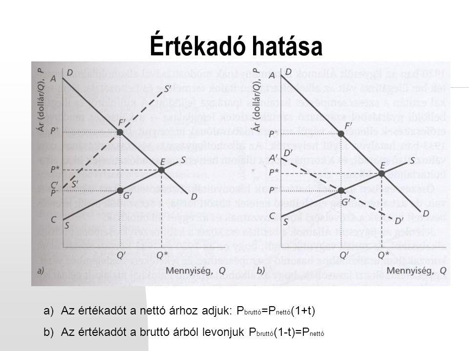 Értékadó hatása Az értékadót a nettó árhoz adjuk: Pbruttó=Pnettó(1+t)