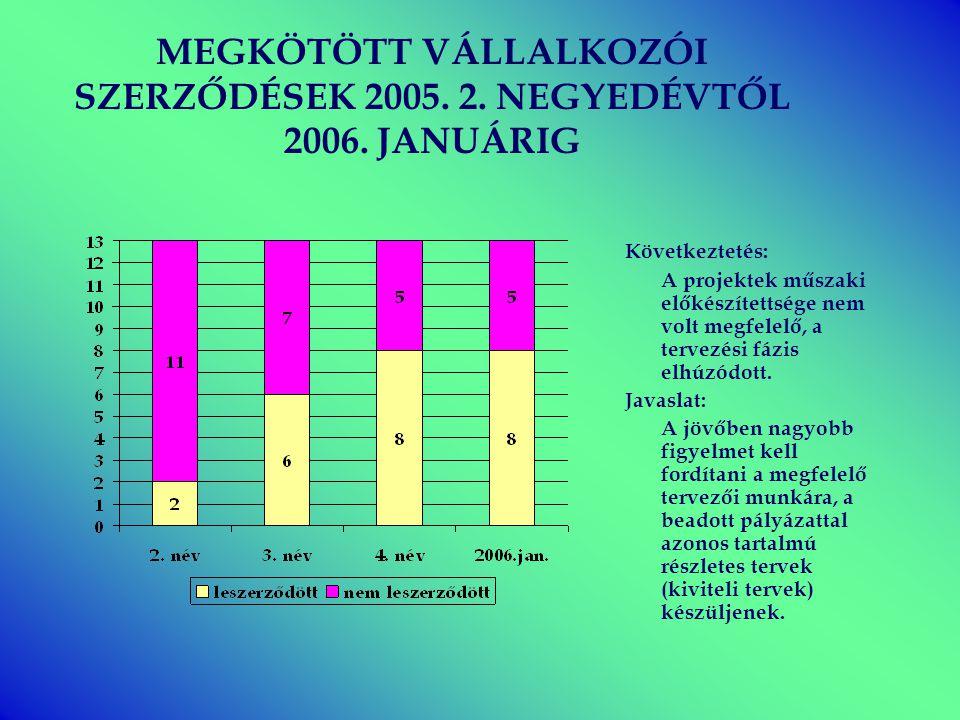 MEGKÖTÖTT VÁLLALKOZÓI SZERZŐDÉSEK 2005. 2. NEGYEDÉVTŐL 2006. JANUÁRIG