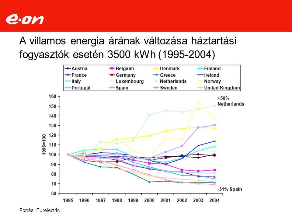 A villamos energia árának változása háztartási fogyasztók esetén 3500 kWh (1995-2004)