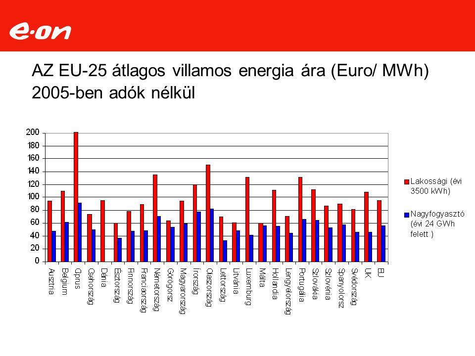 AZ EU-25 átlagos villamos energia ára (Euro/ MWh) 2005-ben adók nélkül