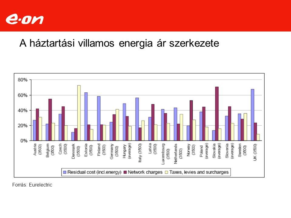 A háztartási villamos energia ár szerkezete