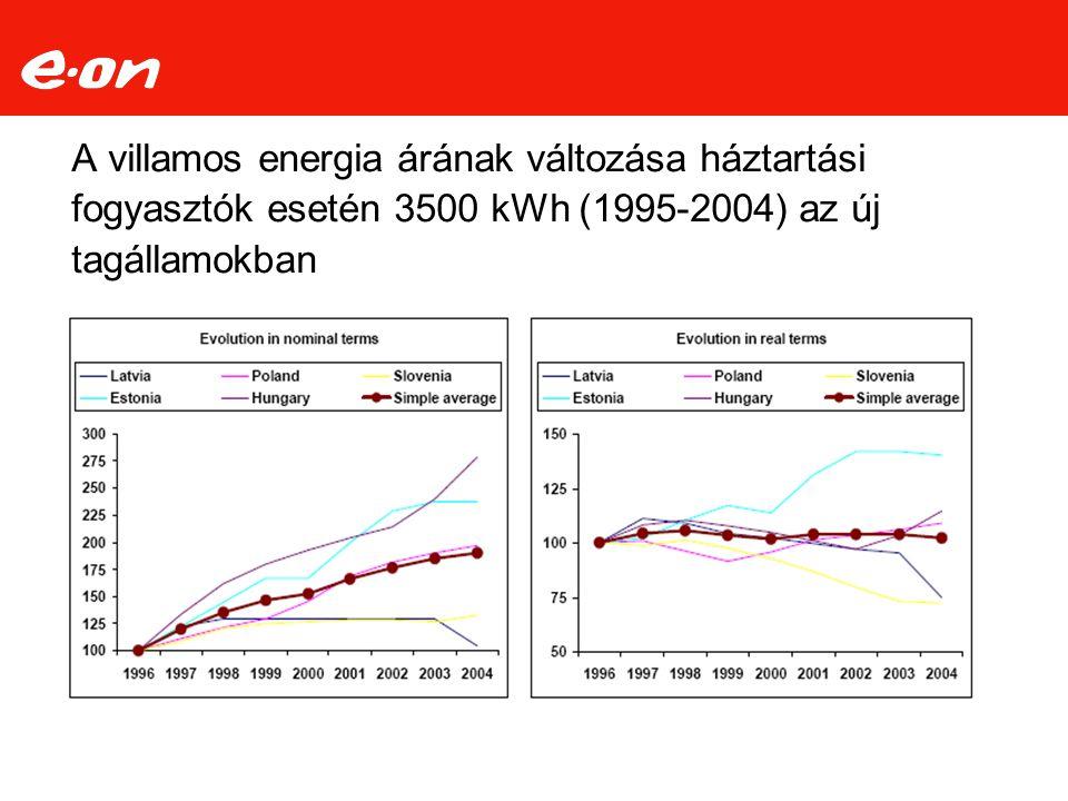A villamos energia árának változása háztartási fogyasztók esetén 3500 kWh (1995-2004) az új tagállamokban