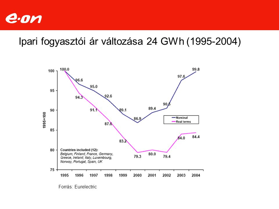 Ipari fogyasztói ár változása 24 GWh (1995-2004)