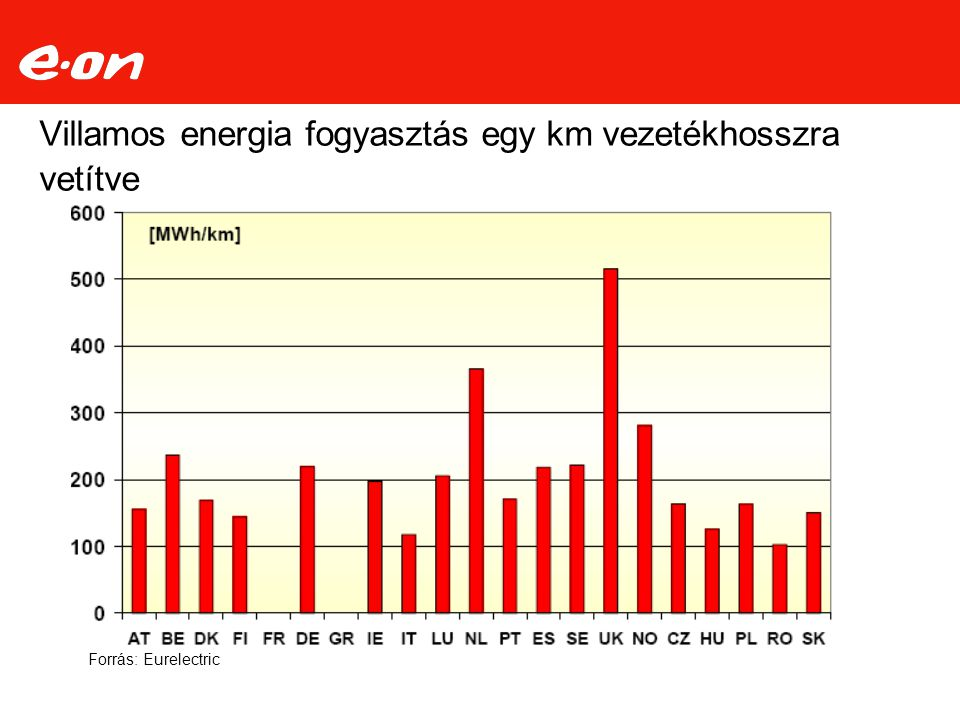 Villamos energia fogyasztás egy km vezetékhosszra vetítve