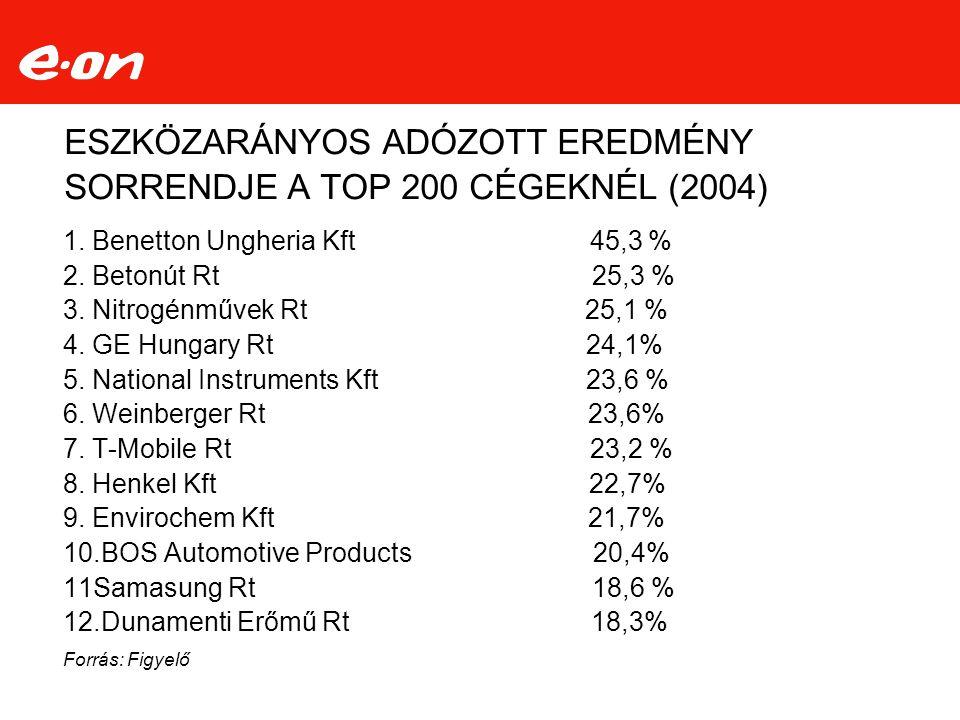 ESZKÖZARÁNYOS ADÓZOTT EREDMÉNY SORRENDJE A TOP 200 CÉGEKNÉL (2004)