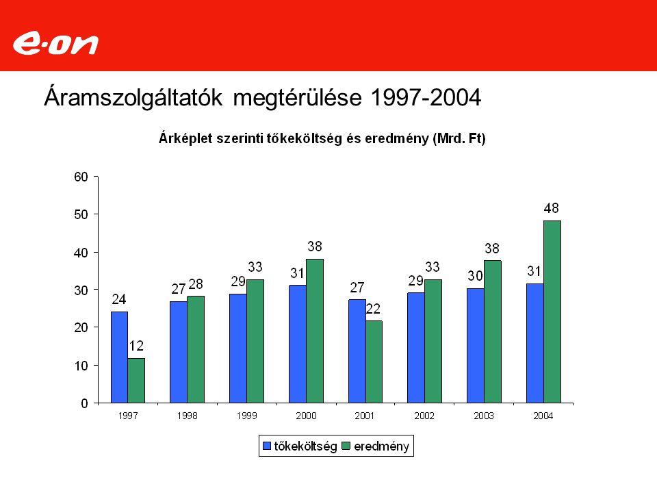 Áramszolgáltatók megtérülése 1997-2004
