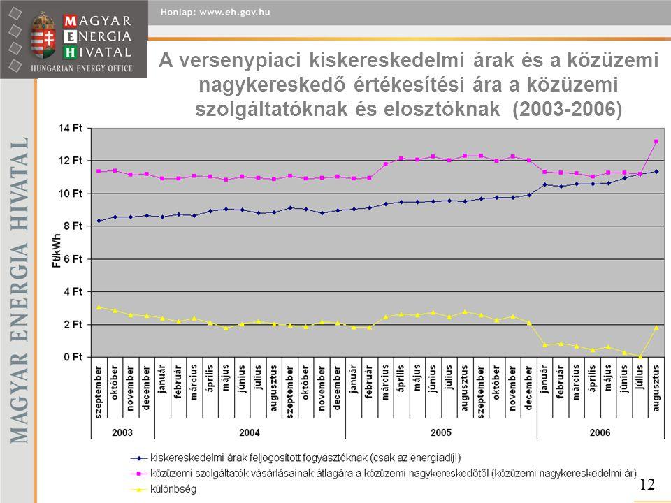 A versenypiaci kiskereskedelmi árak és a közüzemi nagykereskedő értékesítési ára a közüzemi szolgáltatóknak és elosztóknak (2003-2006)